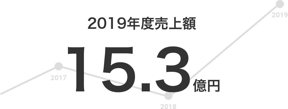 2019年度売上額15.3億円