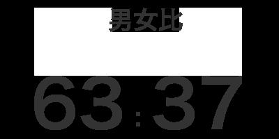 男女比63:37