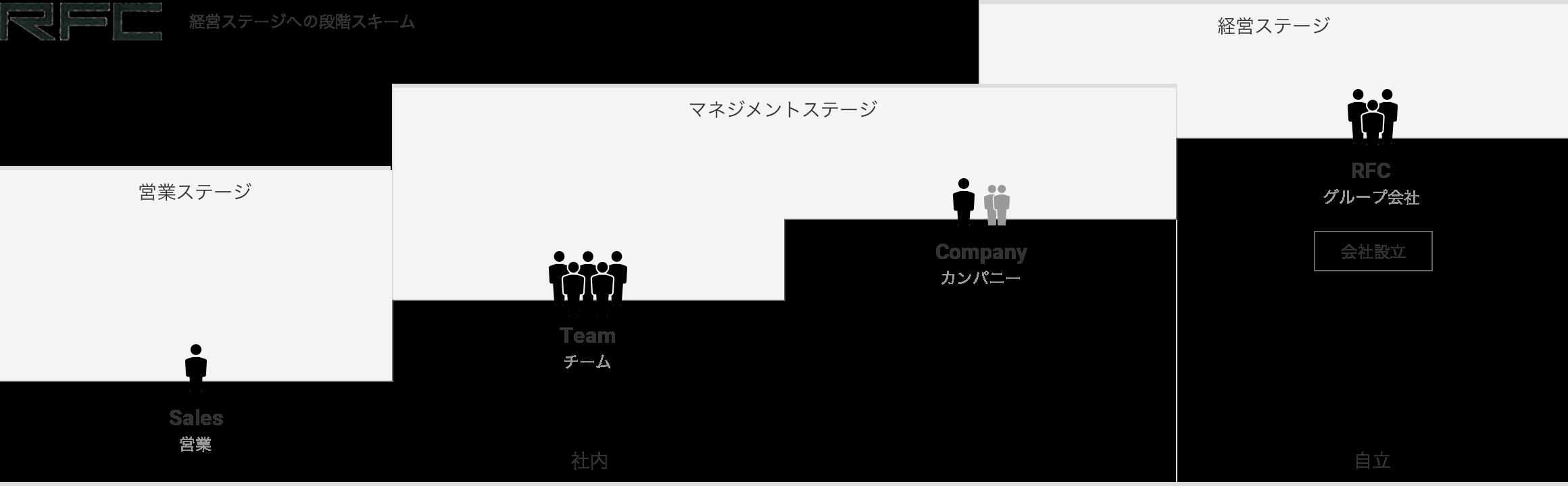 経営ステージへの段階スキーム図